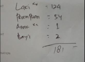Daftar Penumpang & Kru Lion Air JT-610 yang Jatuh di Perairan Karawang
